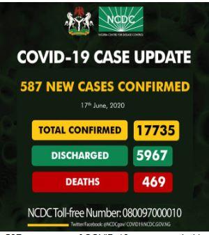 Nigeria again records 587 new coronavirus cases